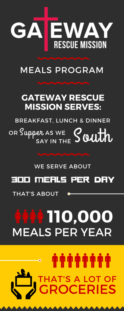 Facts & Statistics for the Meal Program
